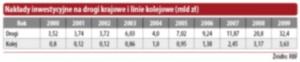Nakłady inwestycyjne na drogi krajowe i linie kolejowe (mld zł)
