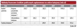 Nakłady finansowe środków publicznych zaplanowane na sektor kolejowy (mln zł)