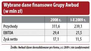 Wybrane dane finansowe Grupy Awbud (w mln zł)