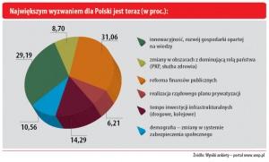 Największym wyzwaniem dla Polski jest teraz (w proc.)
