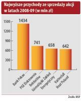 Najwyższe przychody ze sprzedaży akcji w latach 2008-09 (w mln zł)