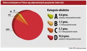 Dworce kolejowe w Polsce wg odprawionych pasażerów (mln/rok)