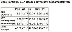 Ceny kontraktu EUA-Dec10 i czynników fundamentalnych