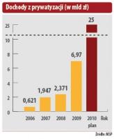 Dochody z prywatyzacji (w mld zł)