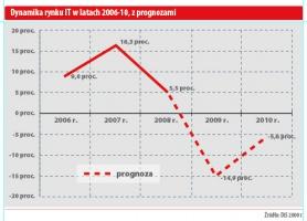 Dynamika rynku IT w latach 2006-10, z prognozami