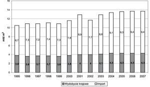 Rys. 1. Zużycie gazu ziemnego w Polsce w latach 1995-2007
