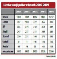 Liczba stacji paliw w latach 2005-2009