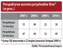 Perspektywa wzrostu przychodów firm