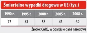 Śmiertelne wypadki drogowe w UE(tys.)