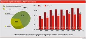 Ujęcie i wykorzystanie metanu w JSW SA