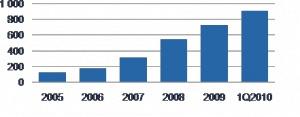 Wykres 1 - Moc zainstalowana w elektrowniach wiatrowych w Polsce w latach 2005-1Q2010<br> Źródło: Agencja Rynku Energii - Informacja statystyczna o energii elektrycznej, opracowanie PricewaterhouseCoopers