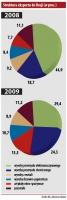 Struktura eksportu do Rosji (w proc.)
