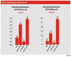 Plany inwestycyjne Grupy Tauron