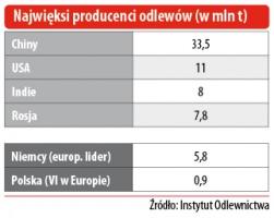 Najwięksi producenci odlewów (w mln t)