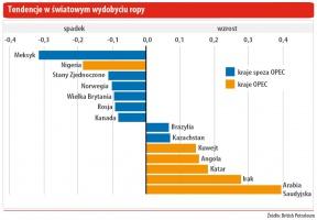 Tendencja w światowym wydobyciu ropy