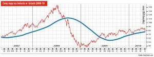 Ceny ropy na świecie w latach 2008-10