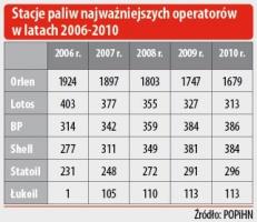 Stacje paliw najważniejszych operatorów w latach 2006-2010