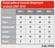 Stacje paliw w sieciach sklepowych w latach 2007-2010