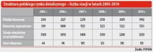 Struktura polskiego rynku detalicznego - liczba stacji w latach 2005-2010