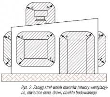 Rys. 2. Zasięg stref wokół otworów (otwory wentylacyjne, otwierane okna, drzwi) obiektu budowlanego