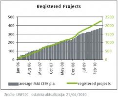 Projekty zarejestrowane