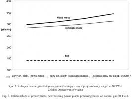 Rysunek 3. Relacje cen energii elektrycznej nowe/istniejące moce przy produkcji na gazie 30 TWh