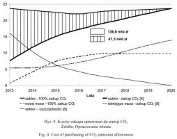 Rysunek 4. Koszty zakupu uprawnień do emisji CO2