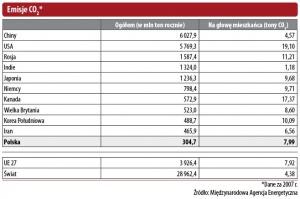Emisje CO2 - dane za 2007 r. Źr. Międzynarodowa Agencja Energetyczna
