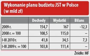 Wykonanie planu budżetu JST w Polsce (w mld zł)