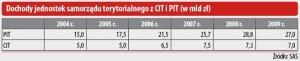 Dochody jednostek samorządu terytorialnego z CIT i PIT (w mld zł)