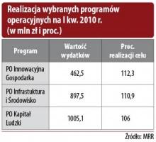 Realizacja wybranych programów operacyjnych na I kw. 2010r. (w mln zł i proc.)