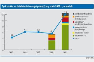 Zysk brutto na działalności energetycznej (ceny stałe 2009r., w mld zł)
