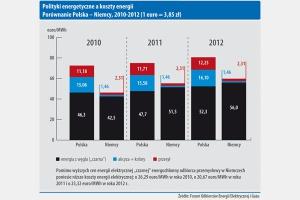 Polityki energetyczne a koszty energii Porównanie Polska - Niemcy, 2010-2012 (1 euro = 3,85 zł)