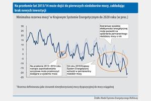 Na przełomie lat 2013/14 moze dojsc do pierwszych niedoborów mocy, zakładajac brak nowych inwestycji