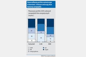 Dywersykacja portfela wytwórczego to kierunek, w którym zmierzaja duze koncerny europejskie