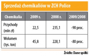 Sprzedaż chemikaliów w ZCH Police