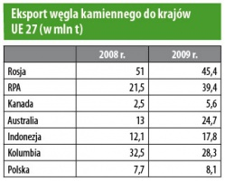 Eksport węgla kamiennego do krajów UE 27 (w mln t)