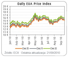 EUA Price Index