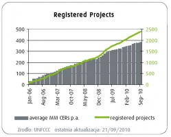 Registered Projects