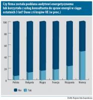 Czy firma została poddana audytowi energetycznemu lub korzystała z usług konsultanta do spraw energii w ciągu ostatnich 3 lat? Dane z 6 krajów UE (w proc.)