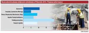 Ilu pracodawców planuje zwiększenie zatrudnienia w IV kwartele 2010r. Prognoza netto (w proc.)