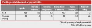 Polski rynek telekomunikacyjny w 2009 r.