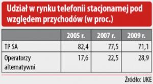 Udział w rynku telefonii stacjonarnej pod względem przychodów (w proc.)