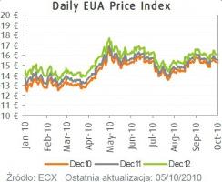 EUA dzienny indeks ceny