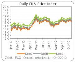EUA dzienny indeks cen