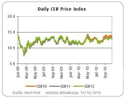 CER dzienny indeks cen