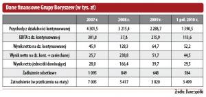 Dane finansowe Grupy Boryszew (w tys. zł)