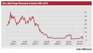 Kurs akcji Grupy Boryszew w latach 2006-2010
