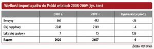 Wielkość importu paliw do Polski w latach 2008-2009 (tys. ton)