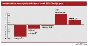 Dynamika konsumpcji paliw w Polsce w latach 2008-2009 (w proc.)